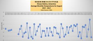 昭和基地(南極)の8月の平均気温 1957 2017.jpg