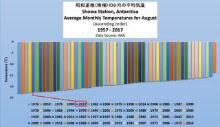 昭和基地(南極)の8月の平均気温 1957 2017 昇順.jpg