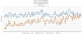 東京と八丈島の平均日最高気温1907年から2015年まで.png