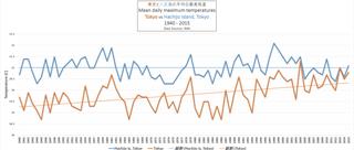 東京と八丈島の平均日最高気温1940年から2015年まで.png