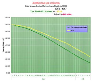 Original Arctic Sea Ice Volume graph the mean vs 2018 Jun 1 Jul 7.jpg