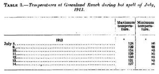 CO2濃度、350ppmを下回る、デスヴァレーの1913年7月に、127度{=(摂氏 52.7℃)}を超える日が7日間.jpg