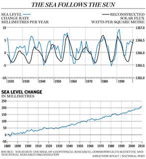 Carbon Week太陽は海洋を上昇させるfe0616_sealevel_c_jr.jpg