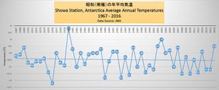 南極の昭和基地の年平均気温 1967 2016.jpg