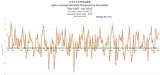 日本の月平均気温 E697A5E69CACE381AEE69C88E5B9B3E59D87E6B097E6B8A9E5818FE5B7AE20Nov20199720Apr202016.png