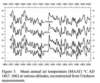 論文よりトースハウン{Torshavn}の気温1867-2002説明付.png